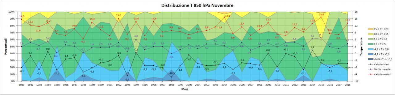 Nowcasting Friuli Venezia Giulia - Veneto Orientale INVERNO 2018/19-t850.jpg
