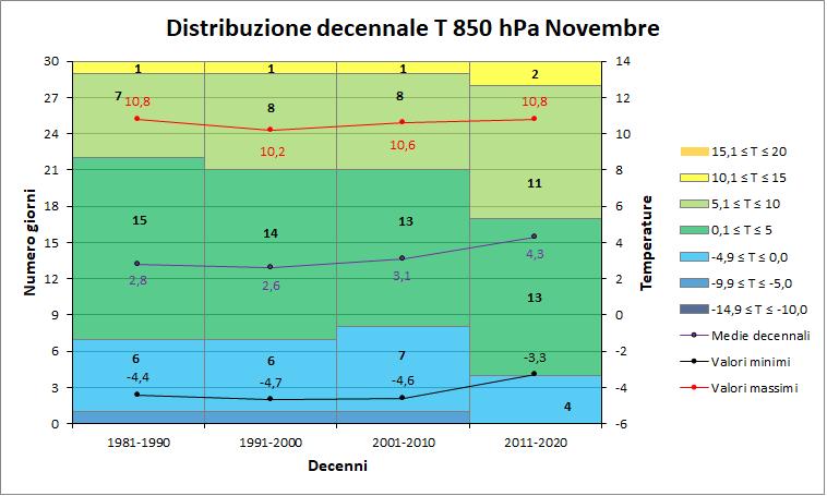 Nowcasting Friuli Venezia Giulia - Veneto Orientale INVERNO 2018/19-decenni_t850.png