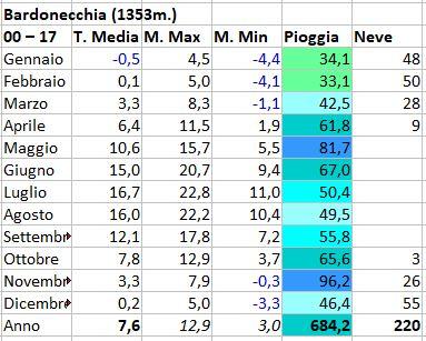 Clima Bardonecchia-bardonecchia.jpg