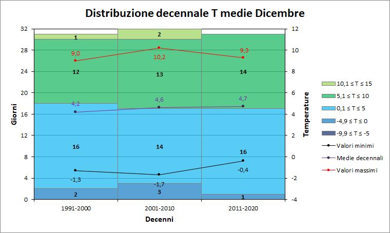 Nowcasting Friuli Venezia Giulia - Veneto Orientale INVERNO 2018/19-dicembre_decenni_medie.png