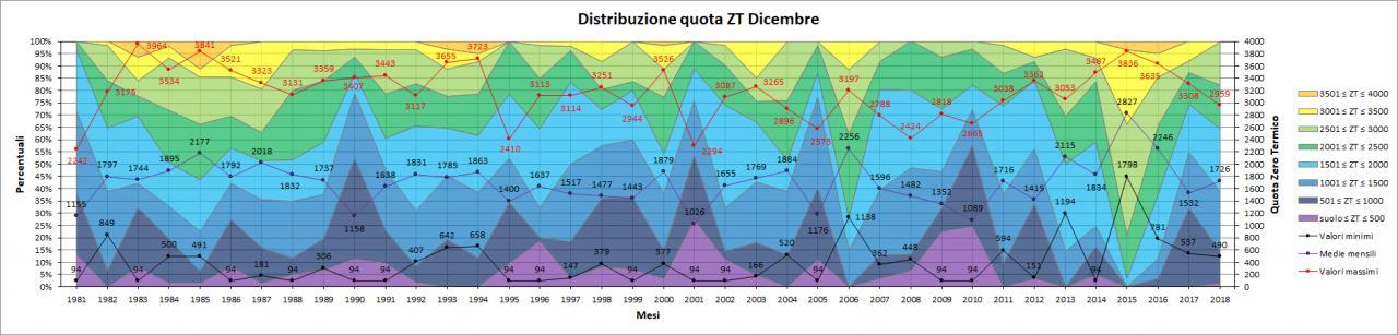 Nowcasting Friuli Venezia Giulia - Veneto Orientale INVERNO 2018/19-dicembre_zt.jpg