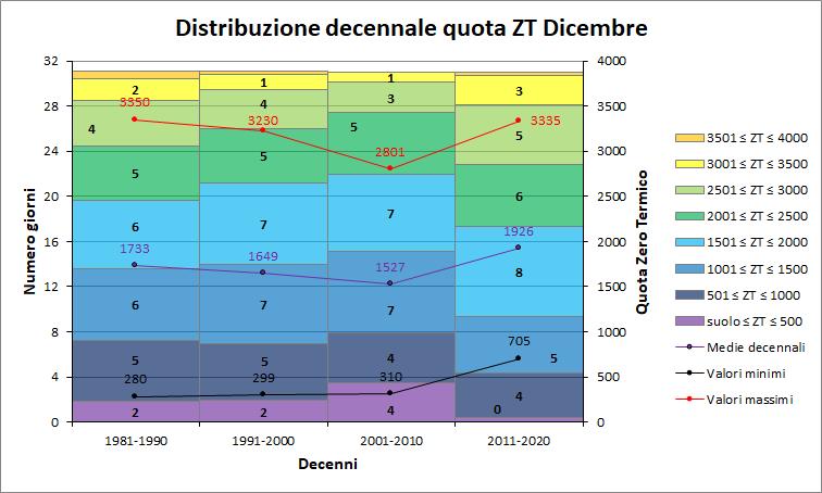 Nowcasting Friuli Venezia Giulia - Veneto Orientale INVERNO 2018/19-decenni_zt_dicembre.png