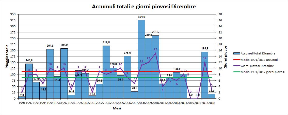 Nowcasting Friuli Venezia Giulia - Veneto Orientale INVERNO 2018/19-dicembre_pioggia.png