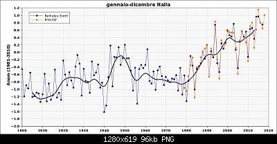 Anomalie termiche in Italia-rss.jpg