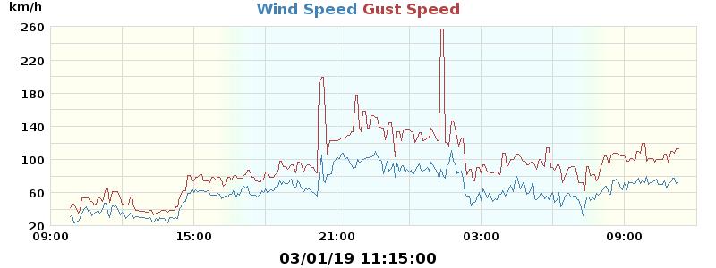 Validazione dato raffica di vento.-vento-ducadegliabruzzi-3.1.2019.png