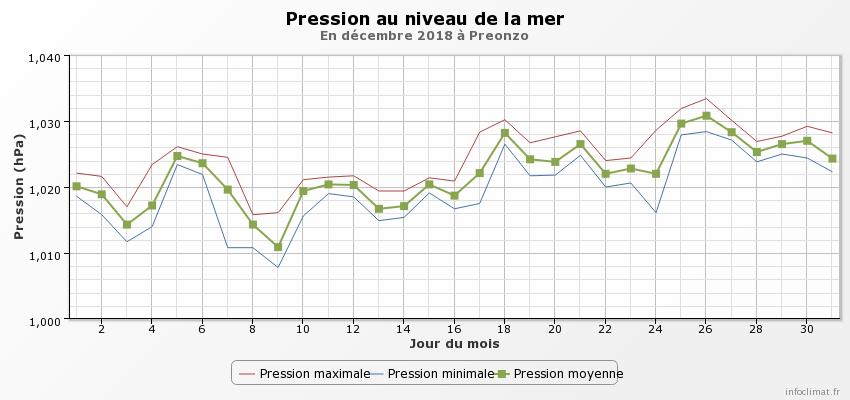 Dicembre 2018: anomalie termiche e pluviometriche-graphique_infoclimat.fr-12-.png
