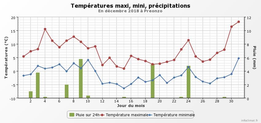 Dicembre 2018: anomalie termiche e pluviometriche-graphique_infoclimat.fr-10-.png