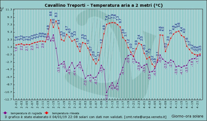 Attendibilità stazione Venezia-Lido: -7.4°C il 4/1/19-graf_160_temp.jpg