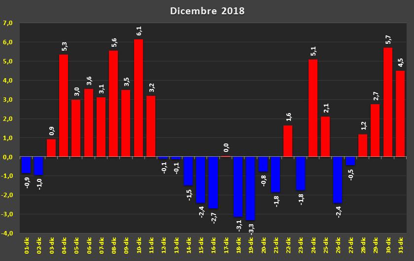 Il 2018 agli scrutini(in attesa di dicembre). Qui i voti all'anno che sta per finire-d31746051.png