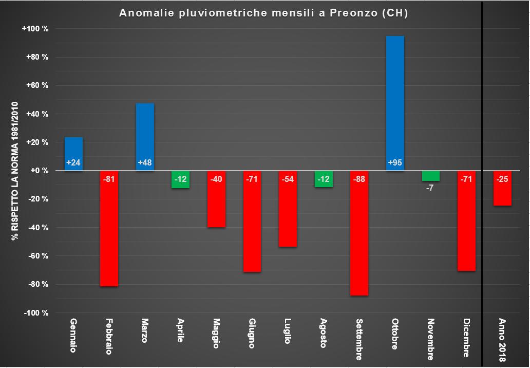 Il 2018 agli scrutini(in attesa di dicembre). Qui i voti all'anno che sta per finire-pluviometria.png