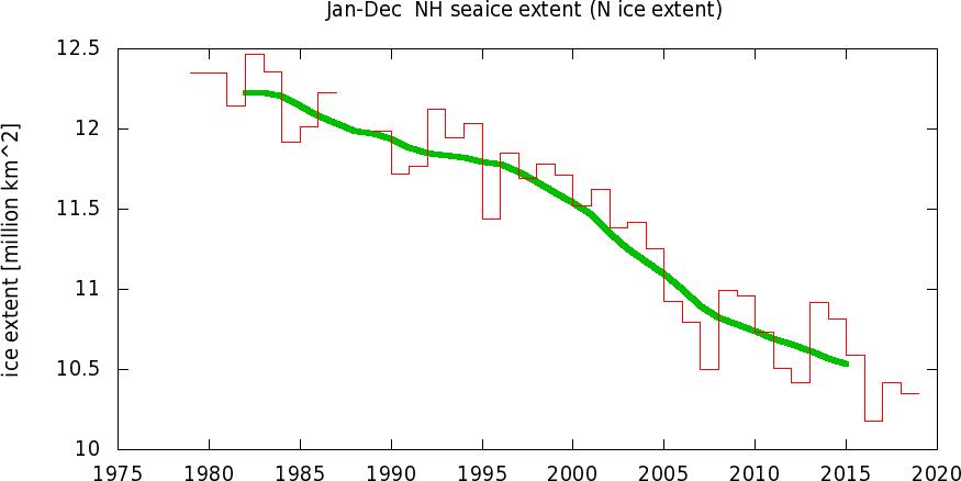 Temperature globali-tsin_ice_extentyr0.png