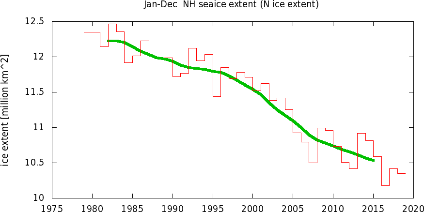 Temperature globali-tsin_ice_extentyr0.png
