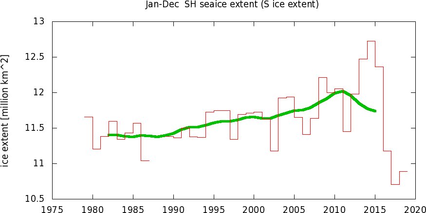 Temperature globali-tsis_ice_extentyr0.png