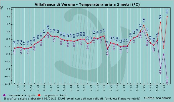 Nowcasting Emilia - Basso Veneto - Bassa Lombardia, 1 Gennaio -15 Gennaio-graf_104_temp.jpg