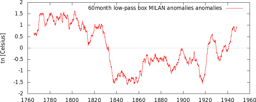 Milano Brera Dati Storici 1763 - 1770-bneca173_mean12_anom_a_1763-1950_60month_low-pass_box_a.png