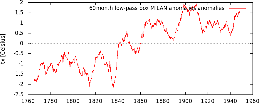 Milano Brera Dati Storici 1763 - 1770-bxeca173_1763-1950_mean12_anom_a_60month_low-pass_box_a.png