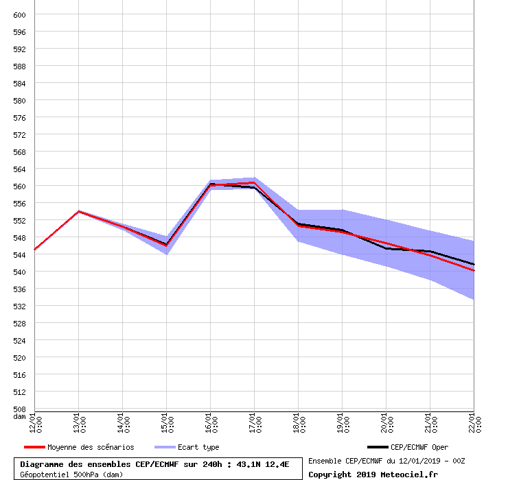 Inverno 2018-19: analisi modelli-graphe_ens3-1.png