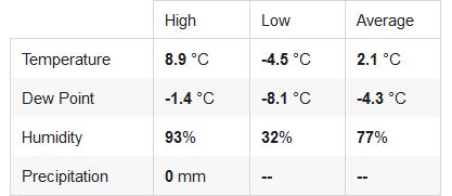 Romagna dal 07 gennaio al 13 gennaio 2019-screenshot_2019-01-12-gabicce-case-badioli-weather-personal-weather-station-imrcaseb2-by-wunderg.png