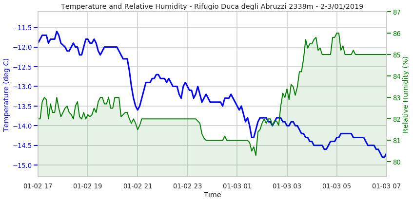 Validazione dato raffica di vento.-whatsapp-image-2019-01-12-at-10.46.28.jpeg