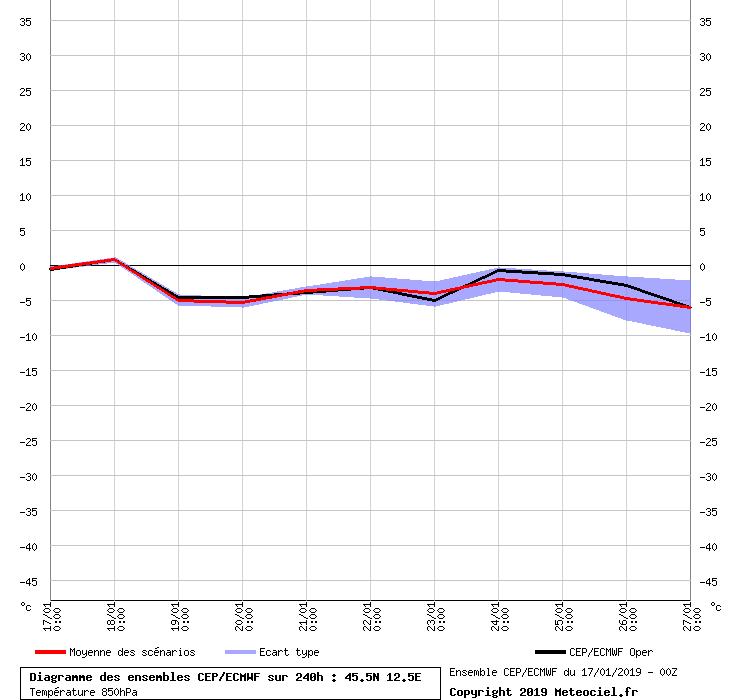 Analisi dei modelli matematici Inverno 2018/19-graphe_ens3.png