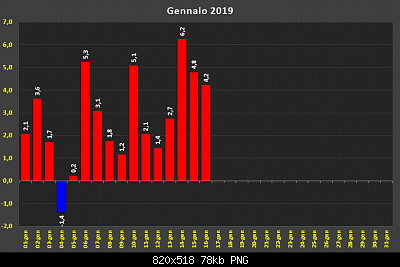 Gennaio 2019: anomalie termiche e pluviometriche-d31843091.png