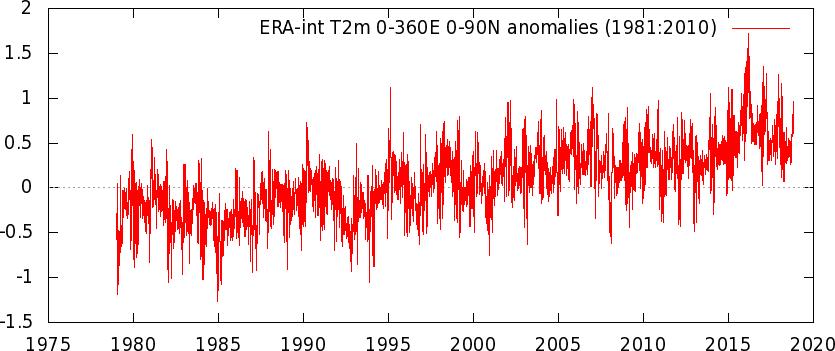 Febbraio 2019: anomalie termiche e pluviometriche-ierai_t2m_daily_0-360e_0-90n_n_19812010a.png