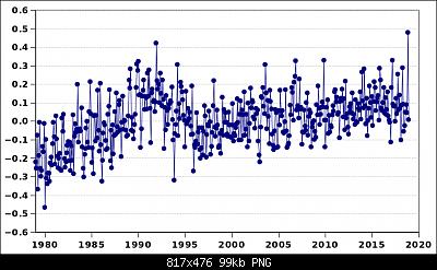Anomalie termiche in Italia-era.png