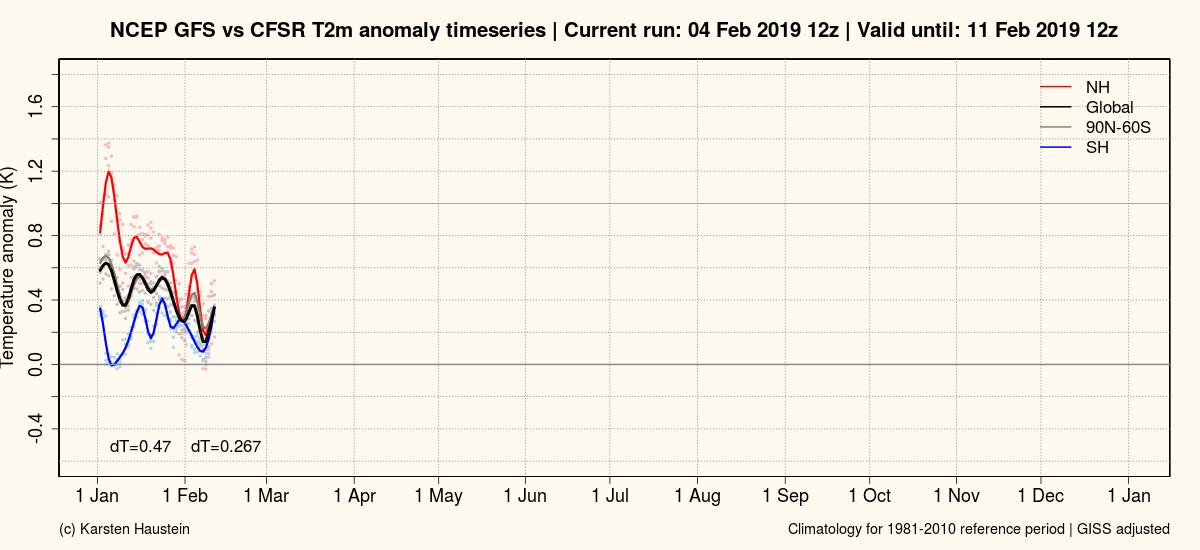 Febbraio 2019: anomalie termiche e pluviometriche-.png