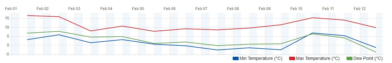 Romagna dall'11 al 17 febbraio 2019-screenshot_2019-02-12-gabicce-case-badioli-weather-personal-weather-station-imrcaseb2-by-wunderg.png