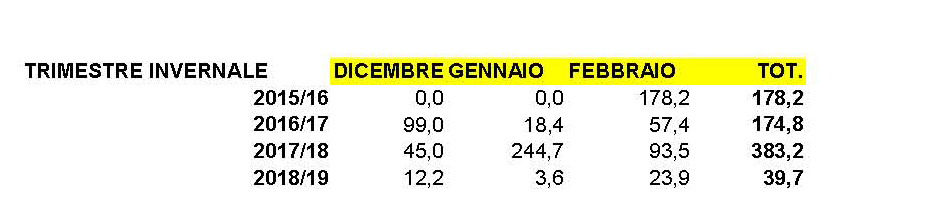 Nowcasting Torino e Provincia Febbraio 2019-database-pioggia-villar-2017.jpg