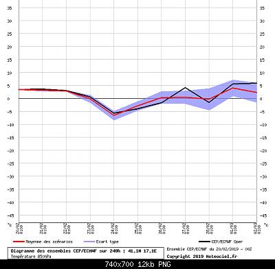 Modelli Inverno 201819-graphe_ens3_igt4.png