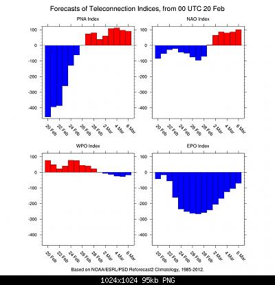 Analisi dei modelli matematici Inverno 2018/19-4indices.png