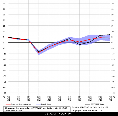 Analisi dei modelli matematici Inverno 2018/19-graphe_ens3_gye5.png