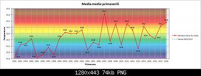 Nowcasting Friuli Venezia Giulia - Veneto Orientale PRIMAVERA 2019-grafico_primavera_medie.jpg