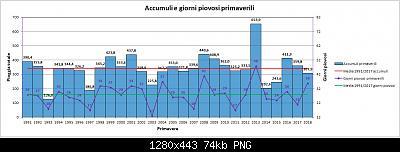 Nowcasting Friuli Venezia Giulia - Veneto Orientale PRIMAVERA 2019-grafico_primavera_pioggia.jpg
