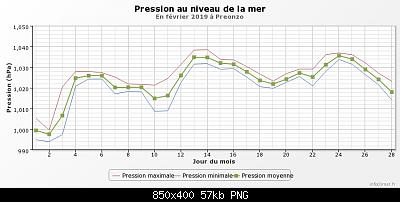 Febbraio 2019: anomalie termiche e pluviometriche-graphique_infoclimat.fr-5-.png
