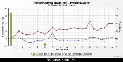 Febbraio 2019: anomalie termiche e pluviometriche-graphique_infoclimat.fr-3-.png