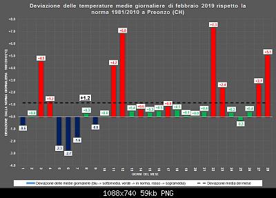 Febbraio 2019: anomalie termiche e pluviometriche-febr.png