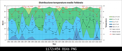 Nowcasting Friuli Venezia Giulia - Veneto Orientale PRIMAVERA 2019-medie.png