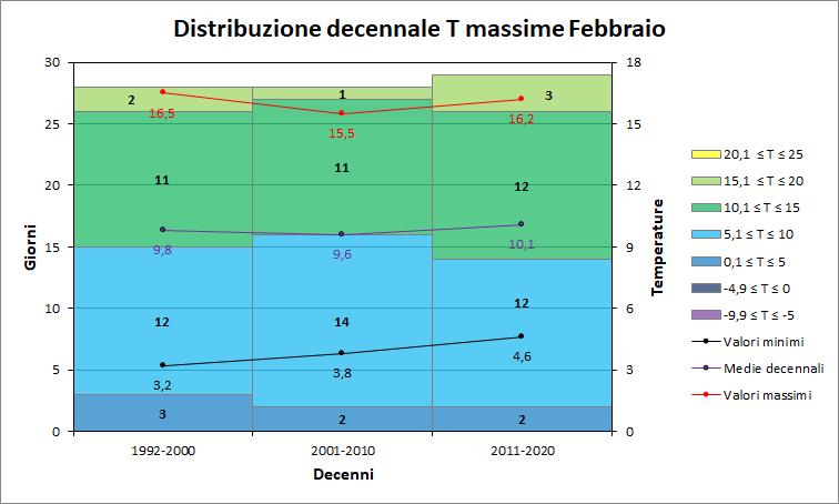 Nowcasting Friuli Venezia Giulia - Veneto Orientale PRIMAVERA 2019-decennimax.png