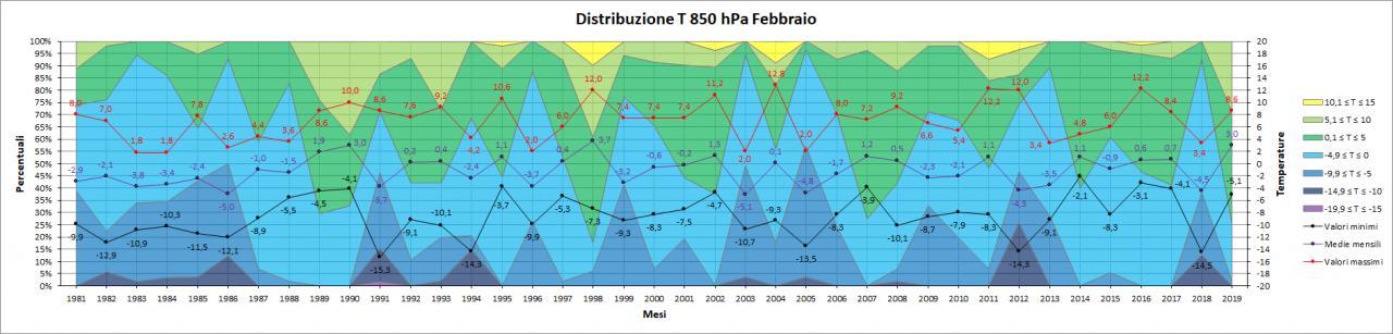 Nowcasting Friuli Venezia Giulia - Veneto Orientale PRIMAVERA 2019-t850hpa.jpg