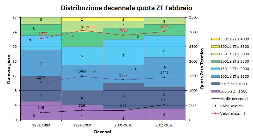 Nowcasting Friuli Venezia Giulia - Veneto Orientale PRIMAVERA 2019-decennizt.png