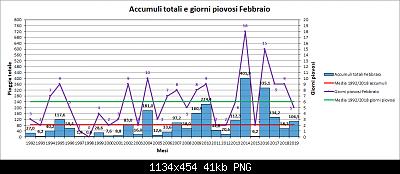 Nowcasting Friuli Venezia Giulia - Veneto Orientale PRIMAVERA 2019-pioggia.png