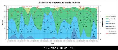 Febbraio 2019: anomalie termiche e pluviometriche-medie.png