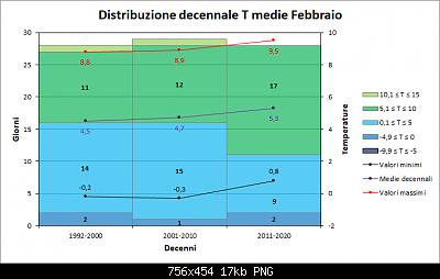 Febbraio 2019: anomalie termiche e pluviometriche-decennimedie.png