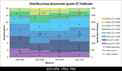 Febbraio 2019: anomalie termiche e pluviometriche-decennizt.png