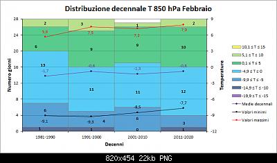 Febbraio 2019: anomalie termiche e pluviometriche-decenni850hpa.png