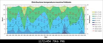 Febbraio 2019: anomalie termiche e pluviometriche-max.png