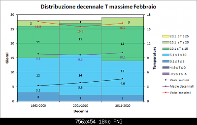 Febbraio 2019: anomalie termiche e pluviometriche-decennimax.png