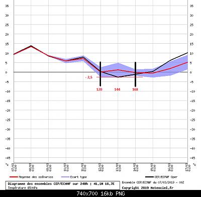 Analisi Modelli Primavera 2019-graphe_ens3.png